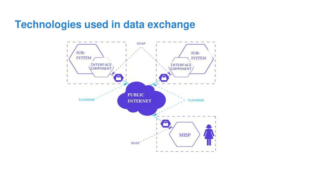 Technologies used in data exchange