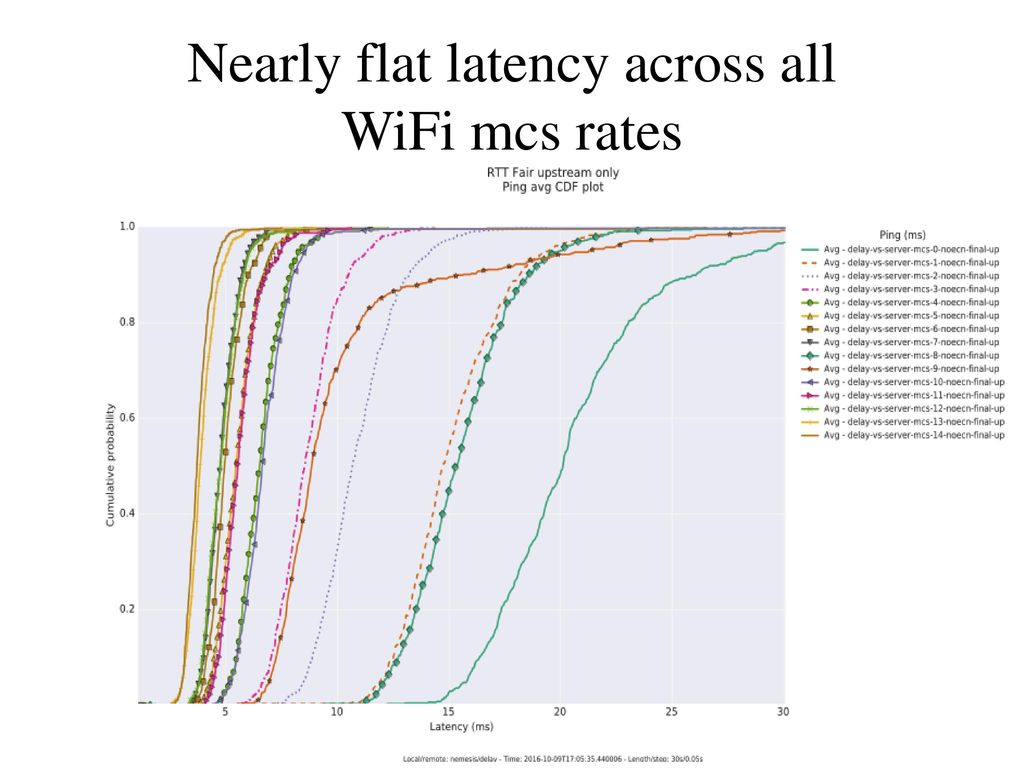 Fixing Wifi Latency Finally Ppt Download V Groove Mos Vmos Voip Scores Bandwidth 3 Stations Contending Ath9k