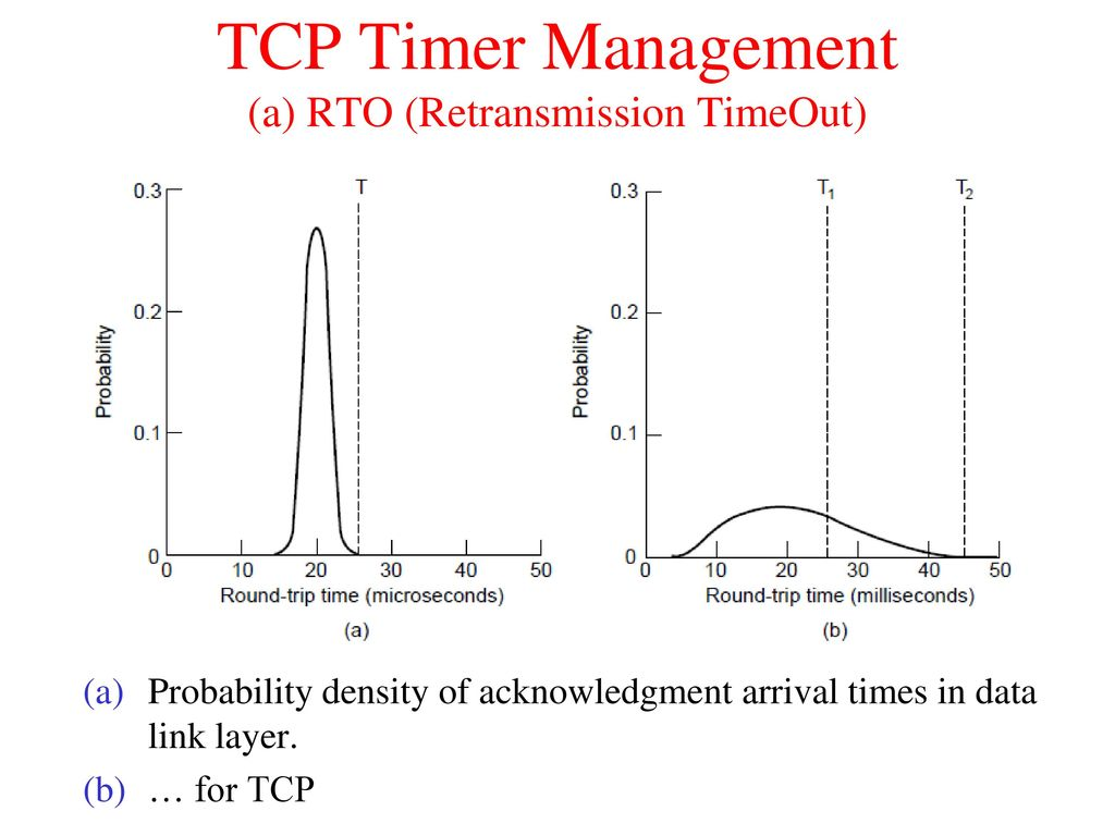 The Transport Layer TCP - ppt download