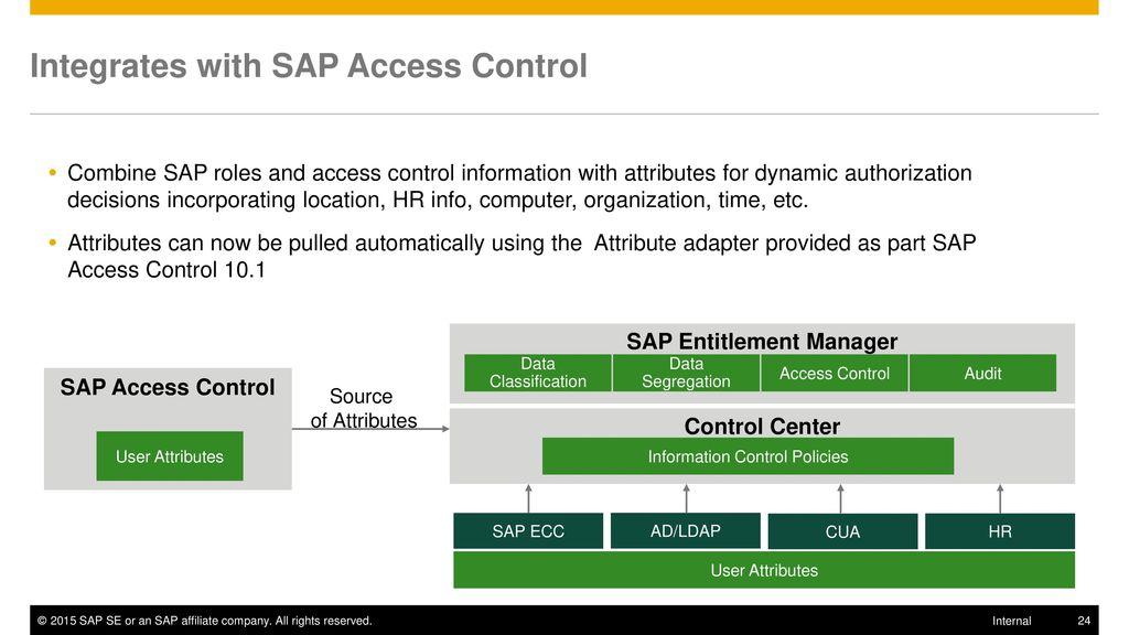 SAP Dynamic Authorization Management by NextLabs - ppt download