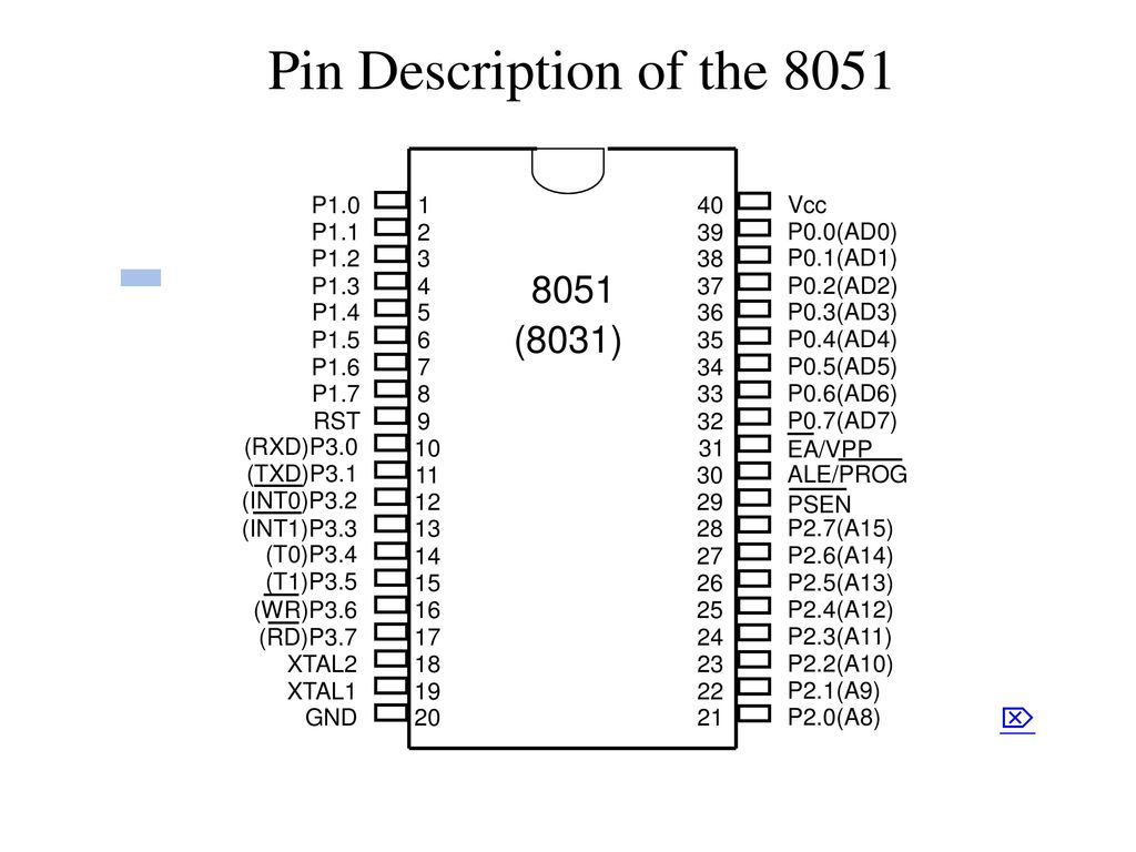 8051 pin diagram microcontroller 8051 pin diagram wiring library 8051 microcontroller pin diagram and explanation ppt 8051 pin diagram wiring library