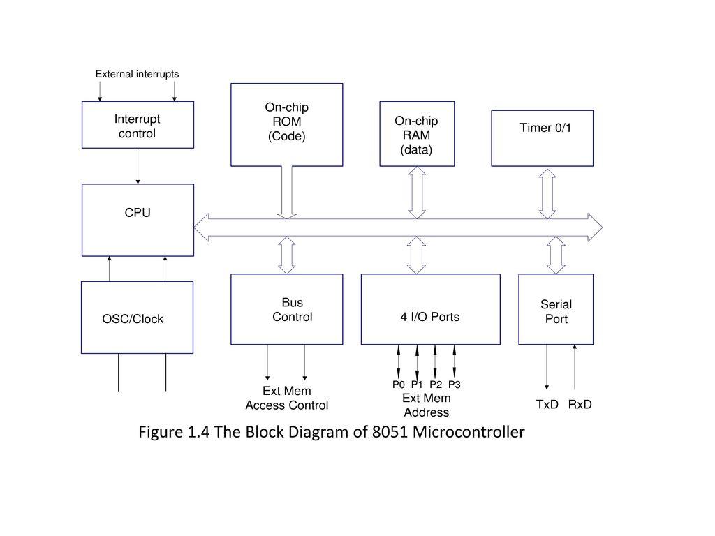 Block Diagram Of 68hc11 - Wiring Diagrams Word on