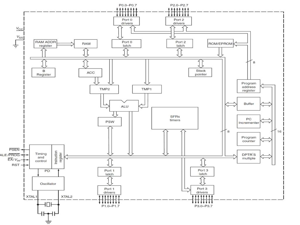 8051 microcontroller thanks to prof presh rcet ppt download detailed block diagram ccuart Image collections