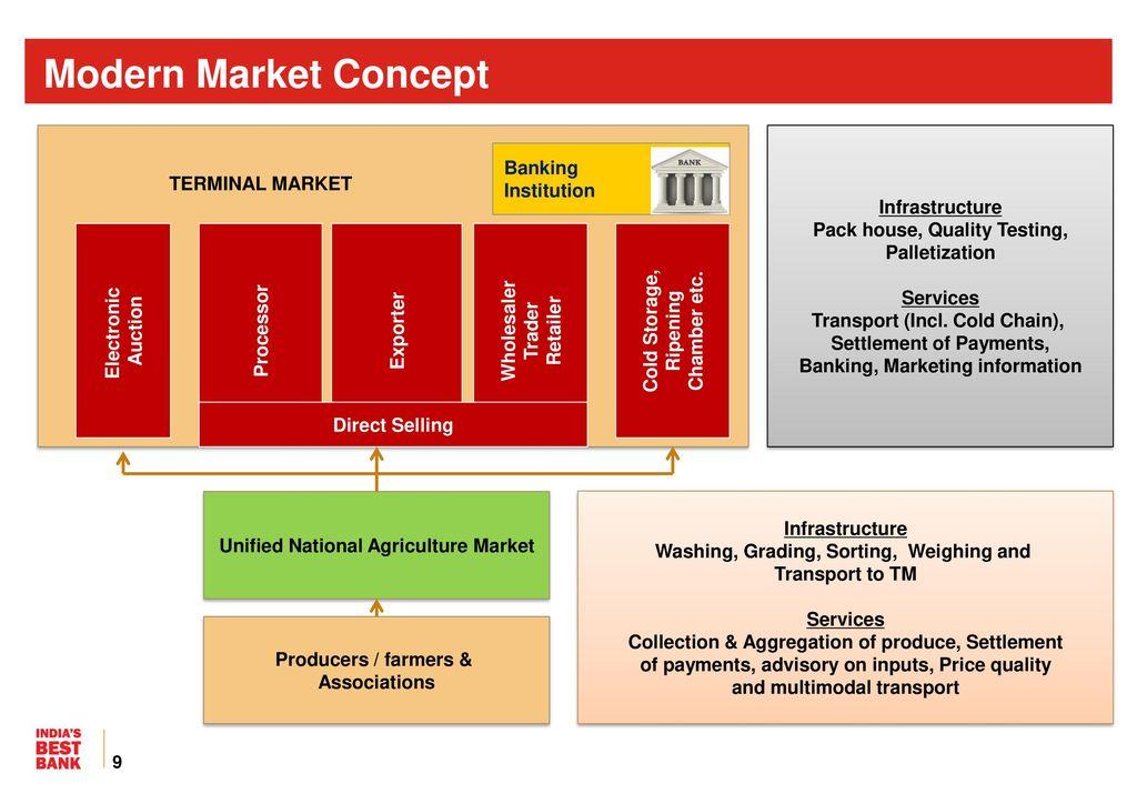 Image result for modern market concept banking