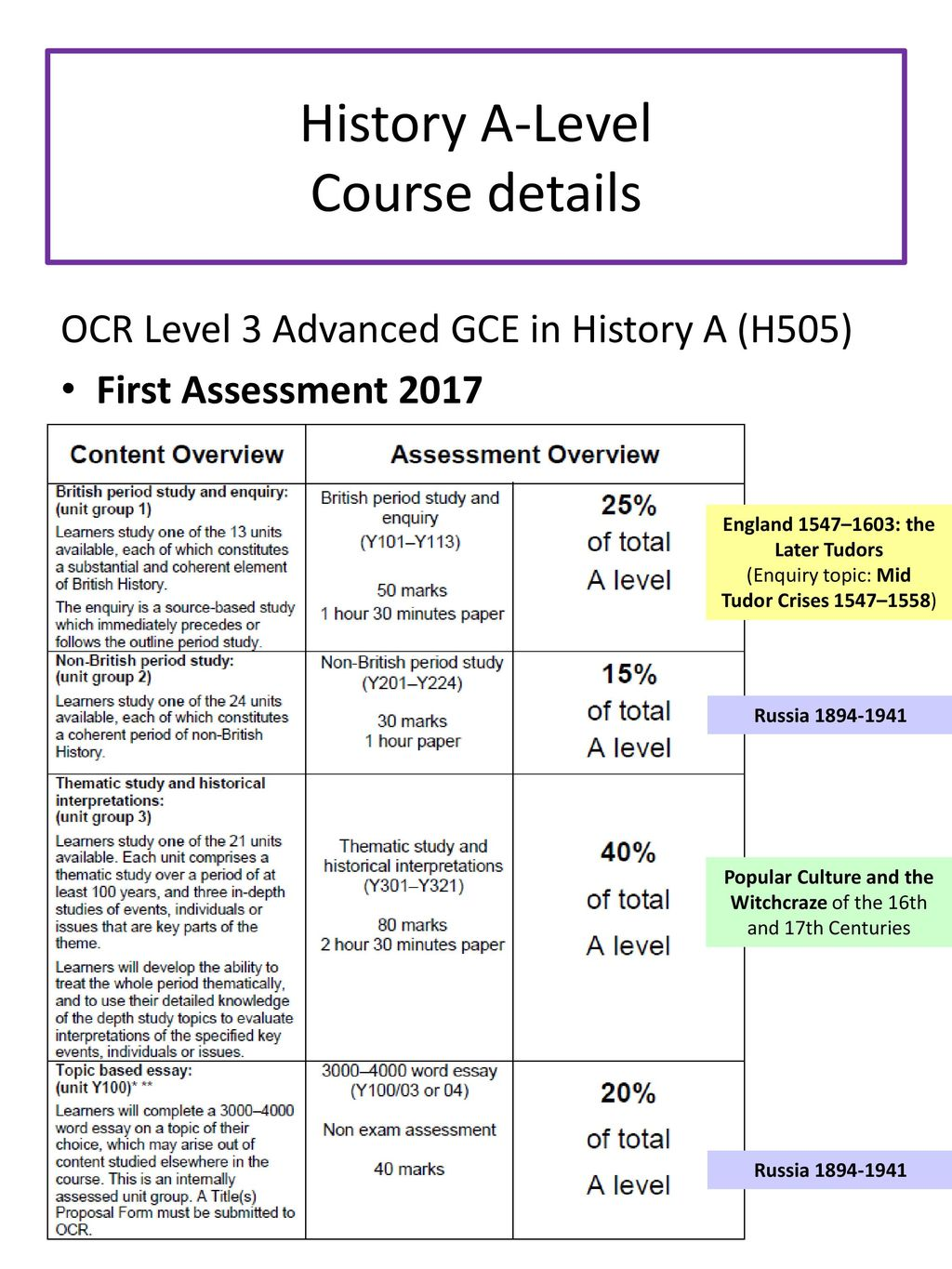 history a level aims to identify the key aspects of the a level   history