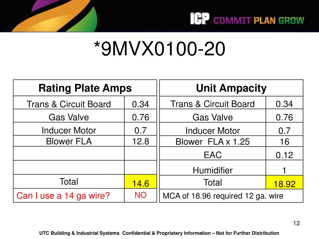 Unit Ampacity for Wire Sizing - ppt download