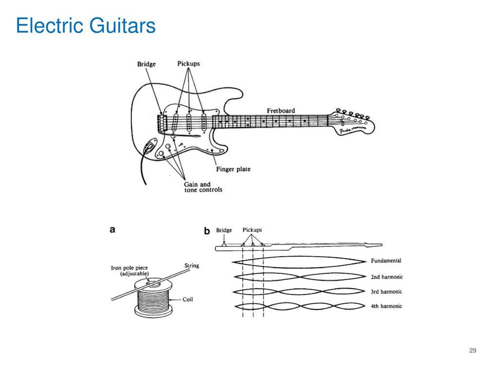 The Science Of Guitar Arun Kumar Ppt Download Electric Diagram Parts 29 Guitars