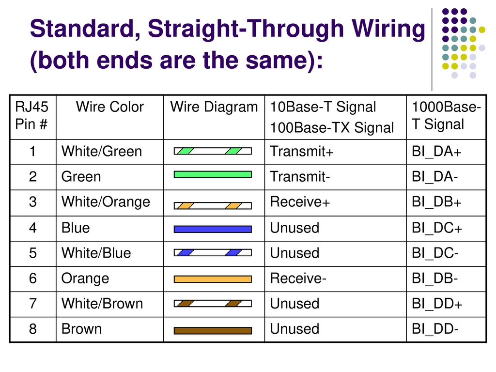 Standard, Straight-Through Wiring (both ends are the same):