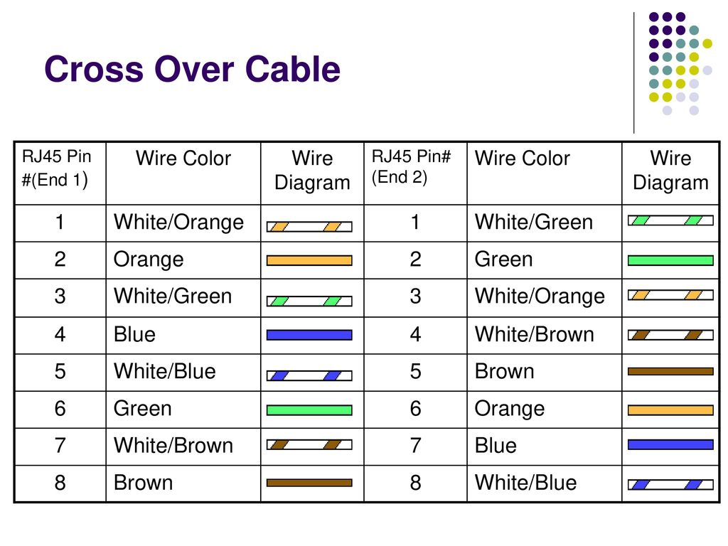 How To Wire Ethernet Cables Ppt Download Diagram In Addition Rj45 Cable Wiring As Well Cross Over 1 White Orange Green 2 3 4 Blue 9