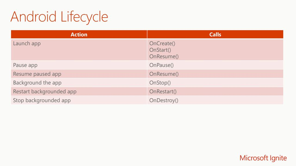Android Lifecycle Action Calls Launch app OnCreate() OnStart()