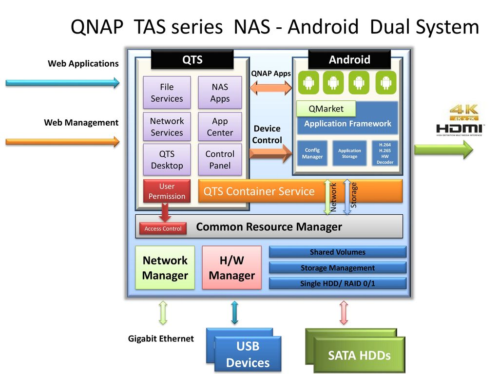 QNAP TAS series NAS - Android Dual System - ppt download