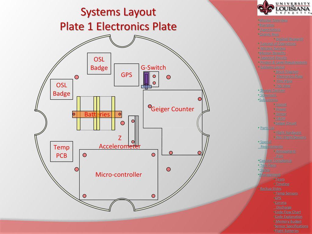 Critical Design Review Cajun Probe Ppt Download Geiger Counter Schematic Help Functional Block Diagram 16 Plate 1 Electronics