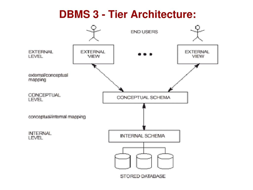 Architecture Data Models Ppt Download