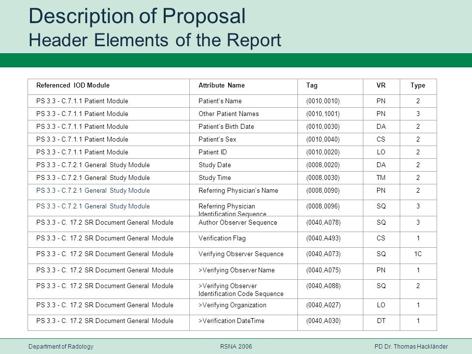 Description of Proposal Header Elements of the Report