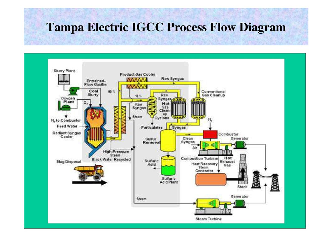 Advanced Coal Burning Power Plant Technology Ppt Download Block Diagram Of Igcc Which Utilizes The Hrsg 14 Tampa Electric Process Flow