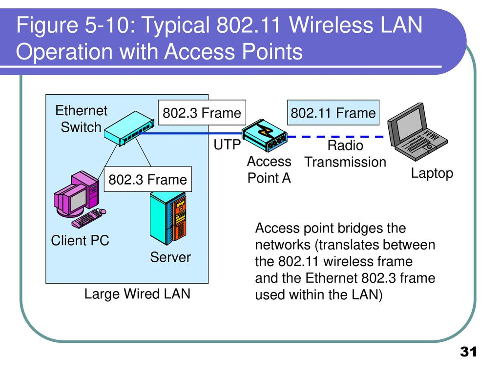 Wireless LANs Chapter 5 Panko\'s Business Data Networks and ...