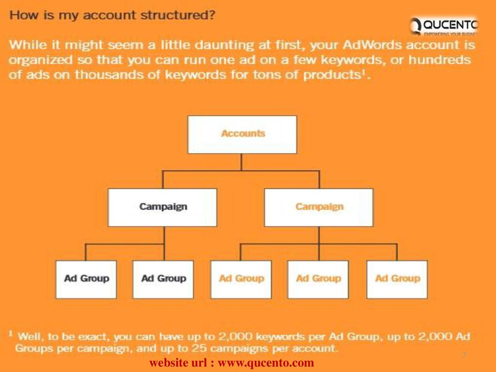 Website url : About Google Adwords Google AdWords is what