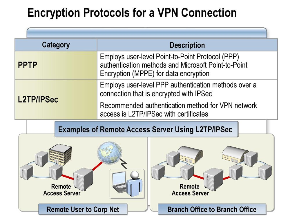 Module 9 Configuring Network Access Ppt Download Diagram With Vpn Connection Encryption Protocols For A