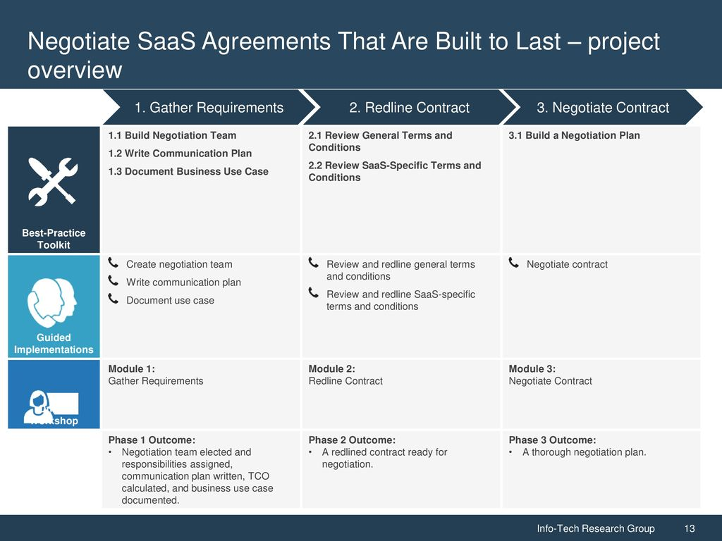 Negotiate Saas Agreements That Are Built To Last Ppt Download