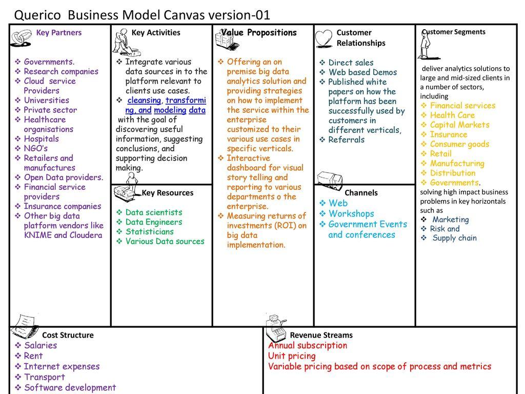 Querico Business Model Canvas version ppt download