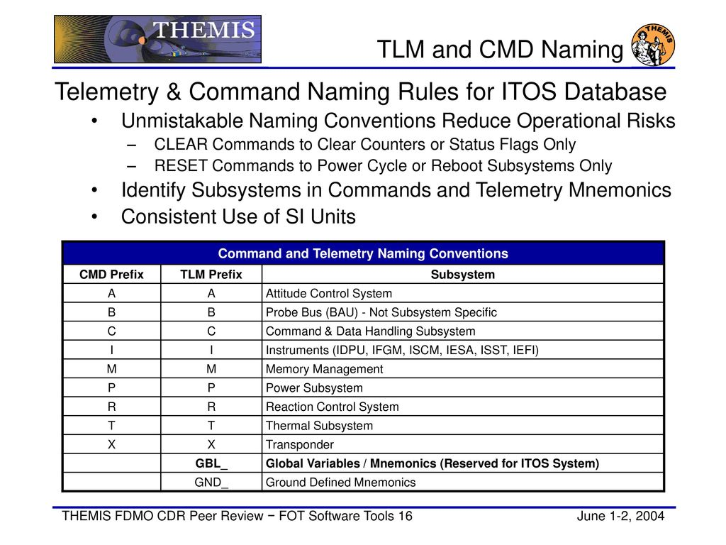 Fot Software Tools Mark Lewis Ppt Download Blocks To Define The Fuel Flow Properties Of Powersubsystem 16 Command