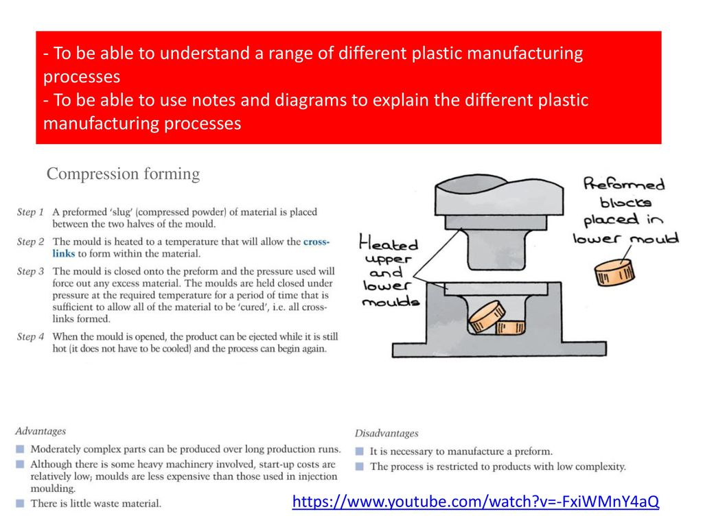To be able to understand a range of different plastic