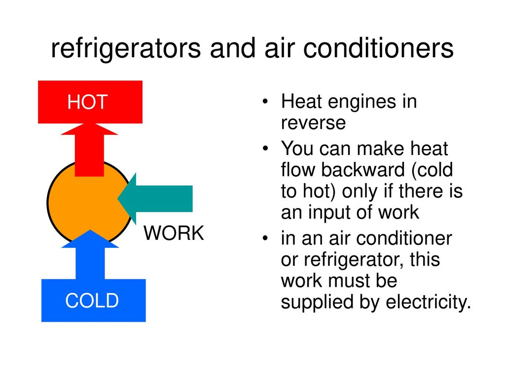 L 20 Thermodynamics 5 Heat Work And Internal Energy Ppt Download Engine Diagram Air Conditioner Refrigerators Conditioners