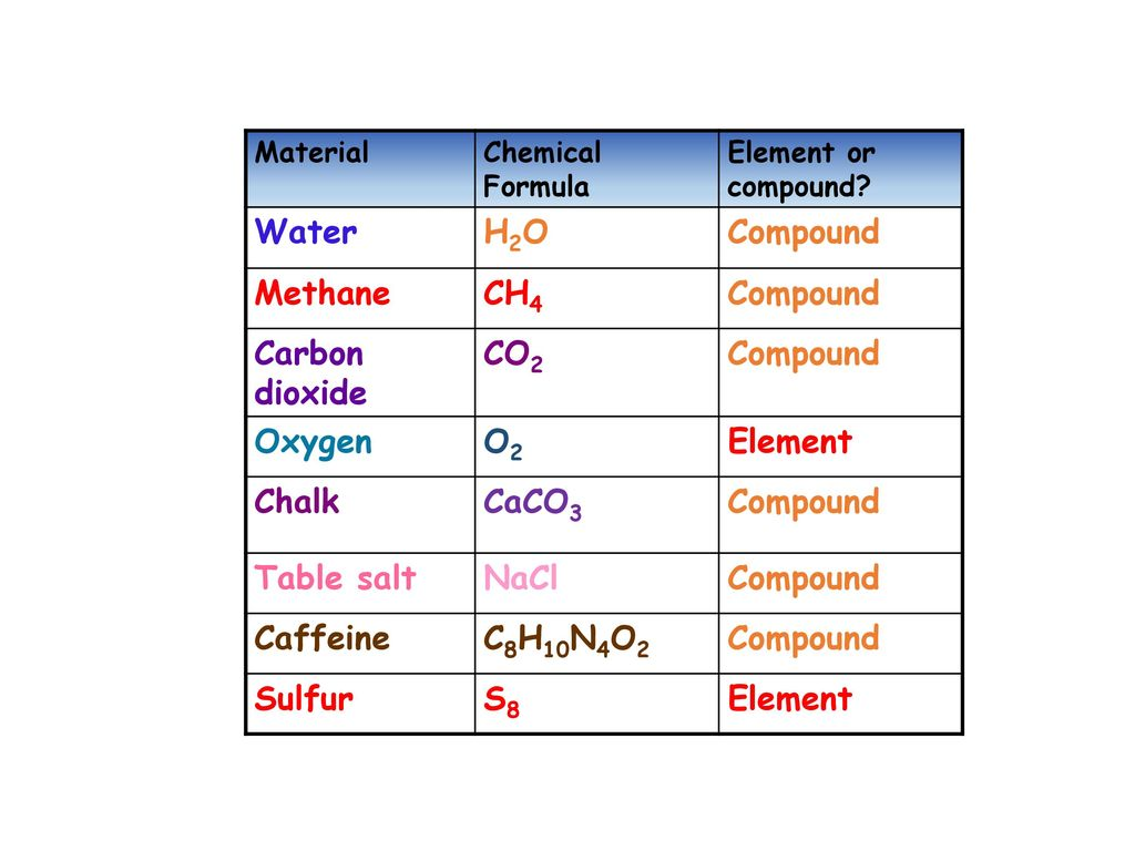 Water H2O Compound Methane CH4 Carbon Dioxide CO2 Oxygen O2 Element