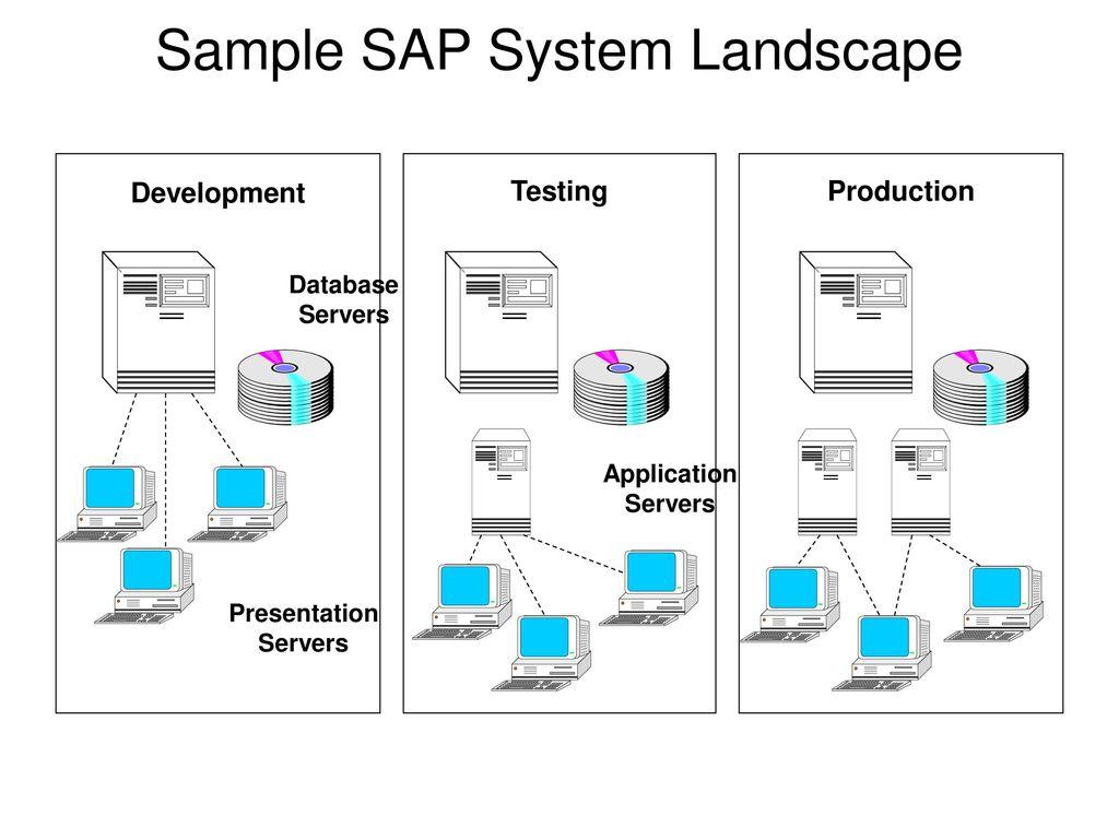 sample sap system landscape