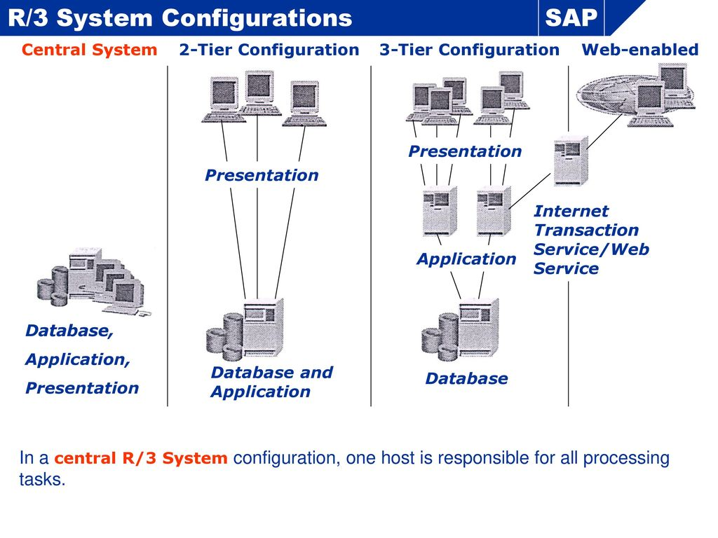 SAP Overview  - ppt download