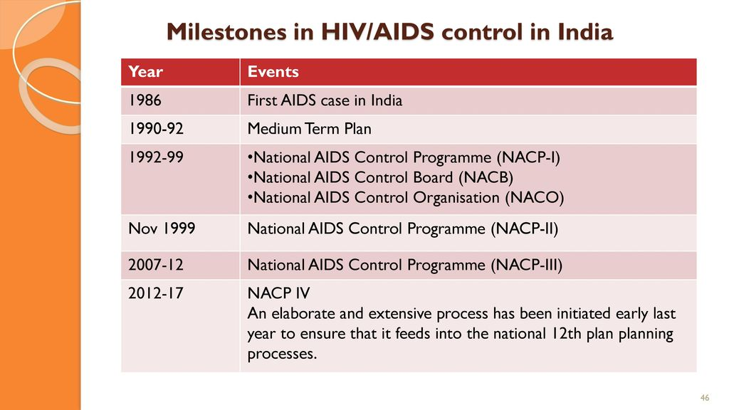 HIV/ AIDS: Epidemiology and Control Strategies - ppt download