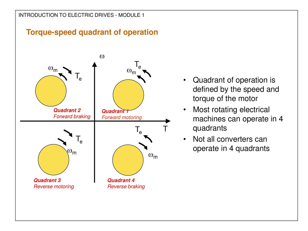Electric Drives Introduction To Module 1 Ppt Download Forward And Reverse Operation Of The Dynamic Braking Circuit 2 32