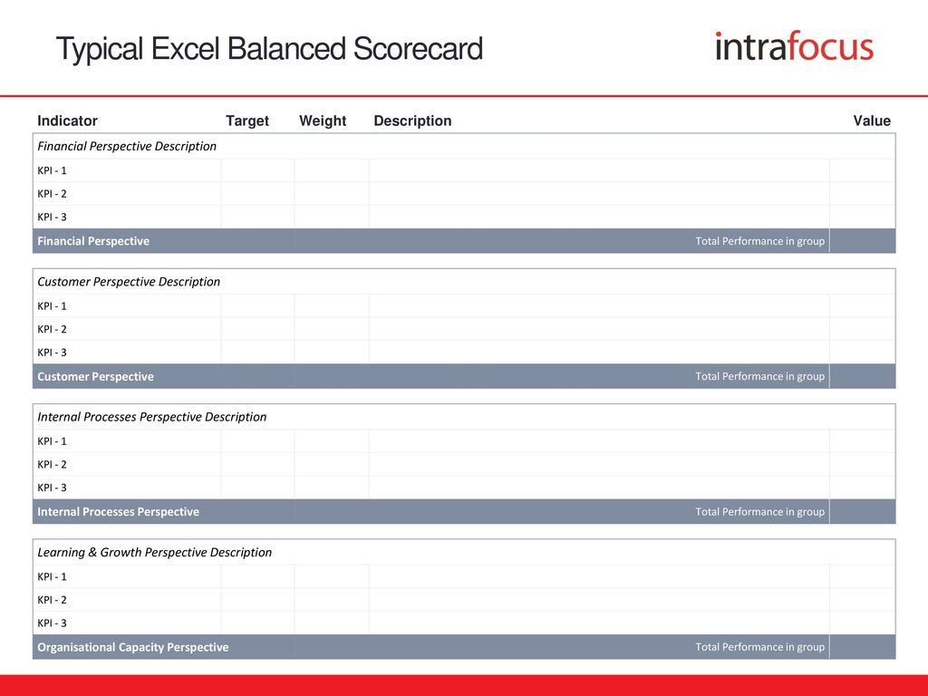 Nice Balanced Scorecard Templates Photos Balanced Scorecard