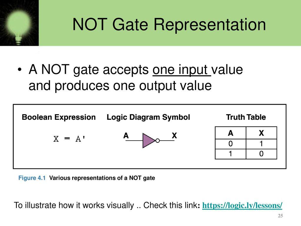 Basics Of Logic Gates Part 1 Ppt Download Diagram Truth Table 25 Not Gate Representation
