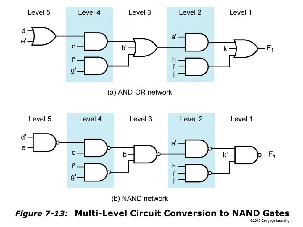 SLIDES FOR CHAPTER 7 MULTI-LEVEL GATE CIRCUITS NAND AND NOR GATES ...