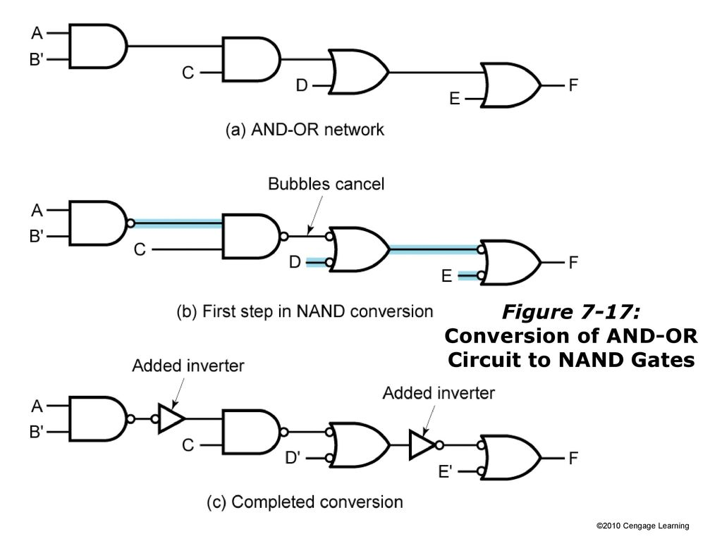 Slides For Chapter 7 Multi Level Gate Circuits Nand And Nor Gates Circuit Diagram Using 34 Figure 17 Conversion Of Or To