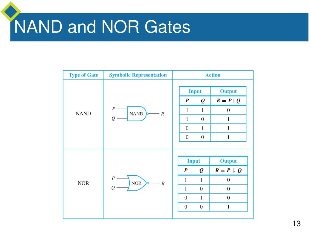 Truth Table To Statement Form Ppt Download As The Gate Circuit Of Input And It Is Known Or Not 12 Nand Nor Gates