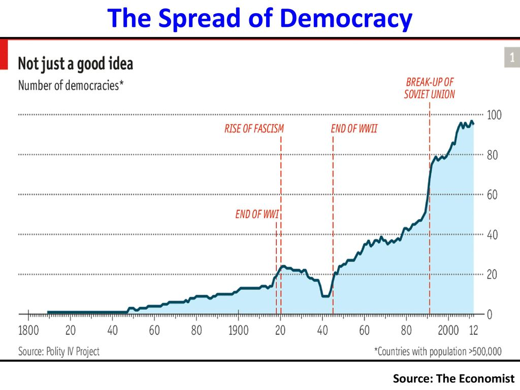 Ap world history globalization ppt download the spread of democracy gumiabroncs Gallery