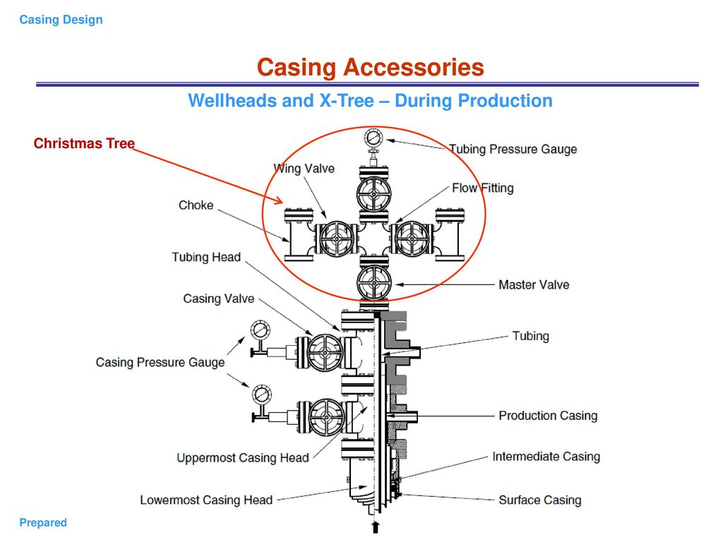 Chapter 2 Casing Design Introduction And Api Standards Of