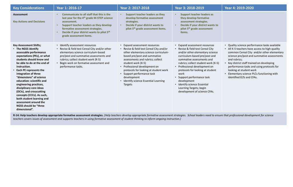 AAESA K 12 Science Transition Plan Ppt Download