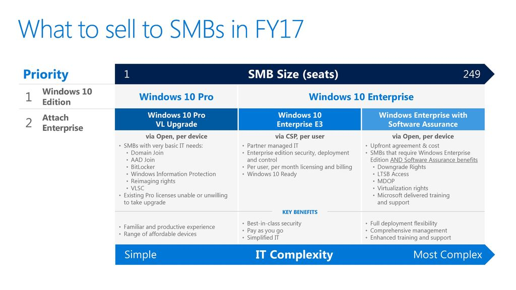 Introducing: Windows 10 Enterprise E3 for CSP - ppt download