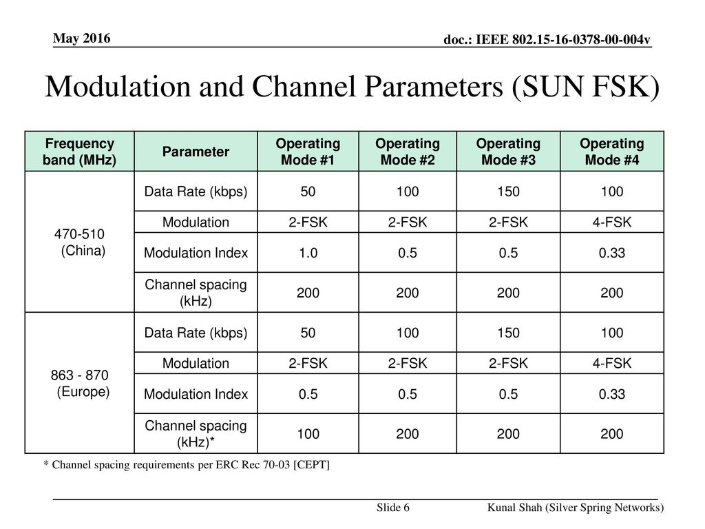 Modulation and Channel Parameters (SUN FSK)