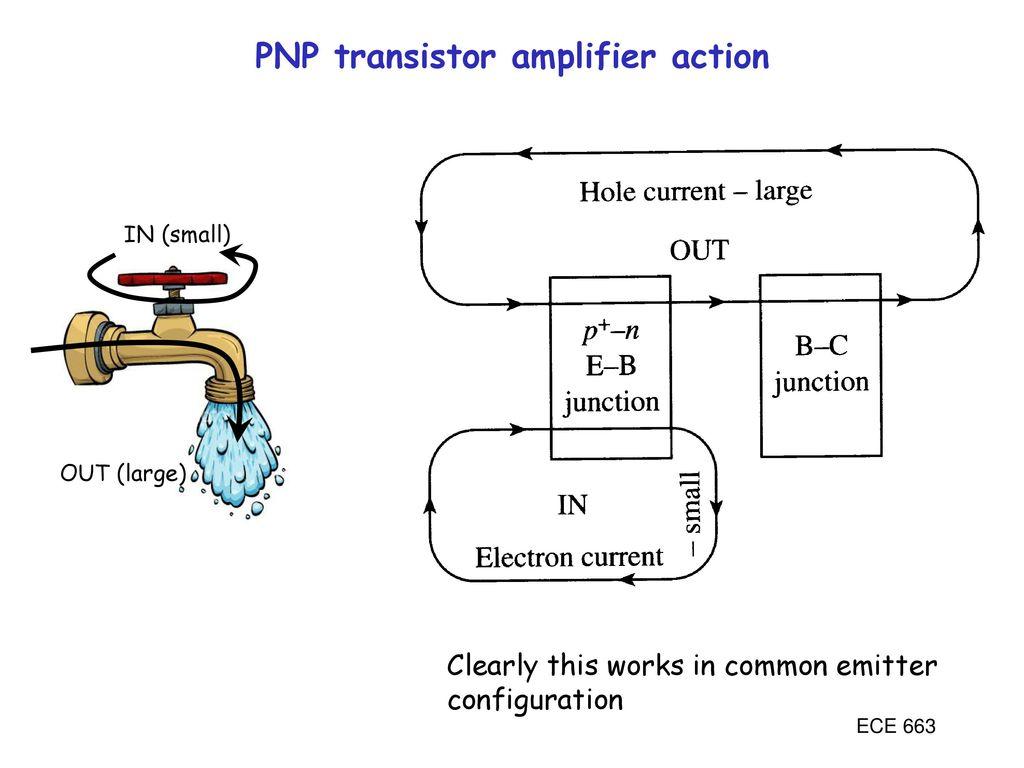 Unit Iv Transistor Characteristics Ppt Download Microwave Amplifier A Circuit Diagram B Schematic Design Pnp Action