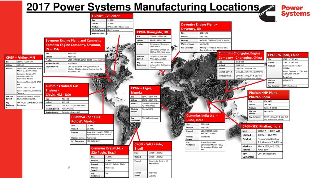 Power Systems Supply Chain - ppt download
