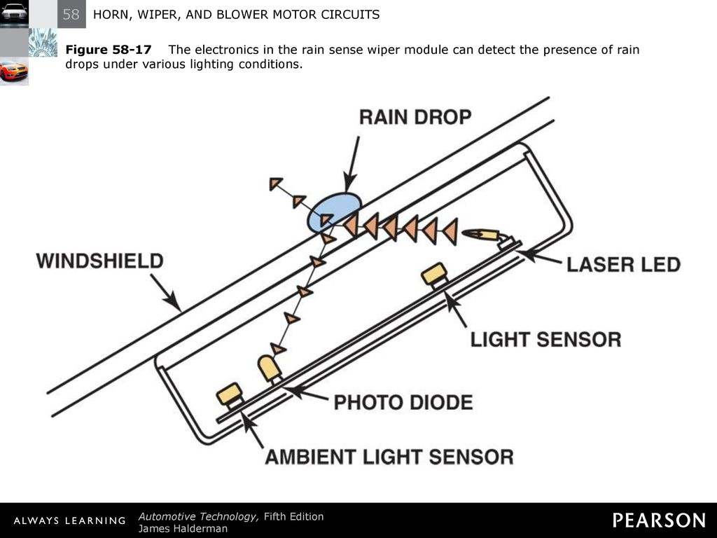 Horn Wiper And Blower Motor Circuits Ppt Download Rain Sensor Circuit Electronic Projects 20 Figure The Electronics