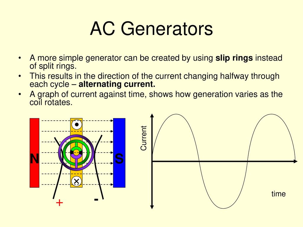 Physics 26 Demonstrate Understanding Of Electricity And Simple Generator Diagram Ac Generators A More Can Be Created By Using Slip Rings Instead Split