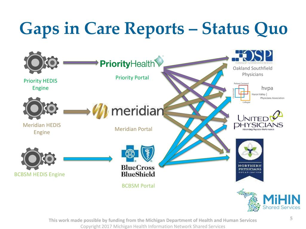 Physician Payer Quality Collaborative (PPQC) - ppt download