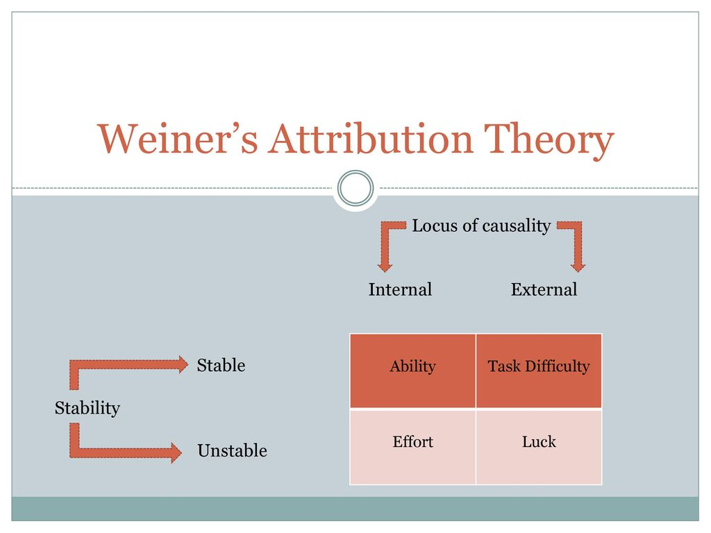 attribution theory in sport