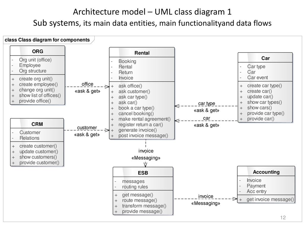12 architecture model – uml class diagram 1 sub systems, its main data  entities, main functionalityand data flows