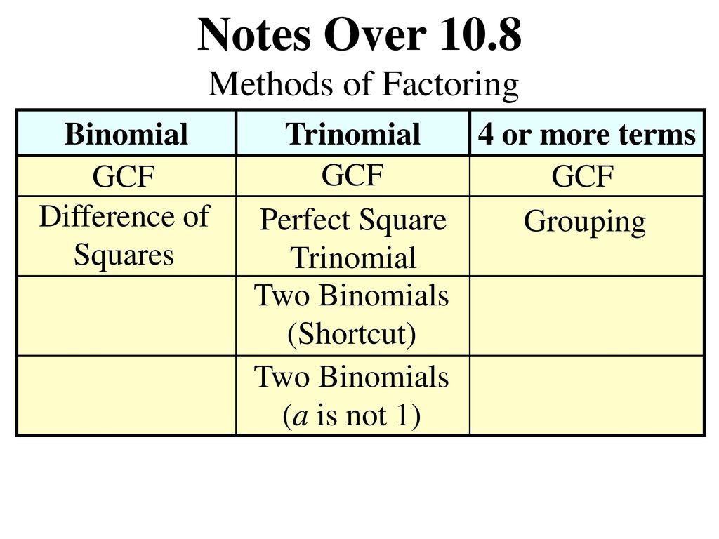 Notes Over 108 Methods Of Factoring Binomial Trinomial Ppt Download